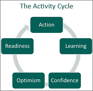cycle of activity