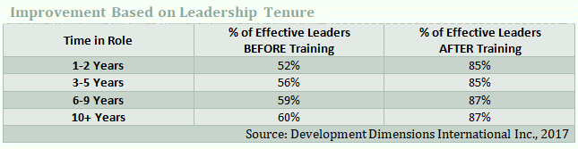 Performance improvement based on leadership tenure