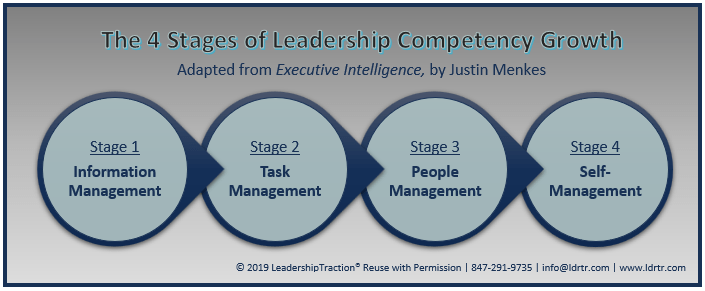 stages of leadership growth