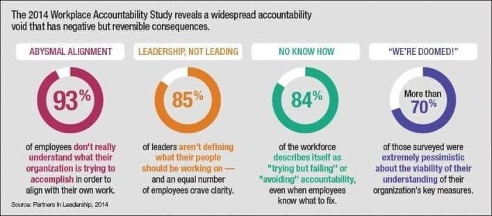 Source: Chief Learning Officer Magazine, Feb2015, curated by Barry Zweibel, LeadershipTraction