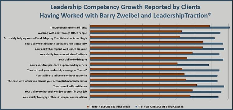 Irrefutable evidence of how LeadershipTraction helps leaders grow