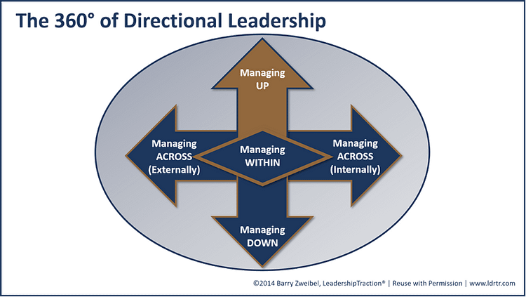 The 360° of Directional Leadership