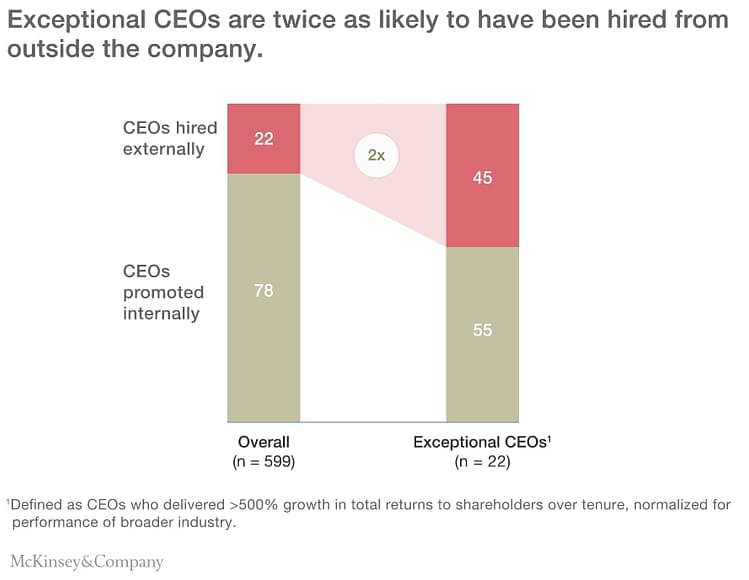 Source: McKinsey&Company